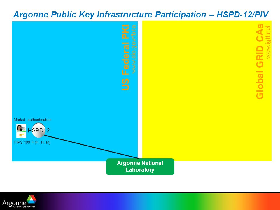 US Federal PKI www.cio.gov/fbca Argonne Public Key Infrastructure Participation – HSPD-12/PIV Global GRID CAs www.igtf.net Market: authentication HSPD12 FIPS 199 = (H, H, M) Argonne National Laboratory