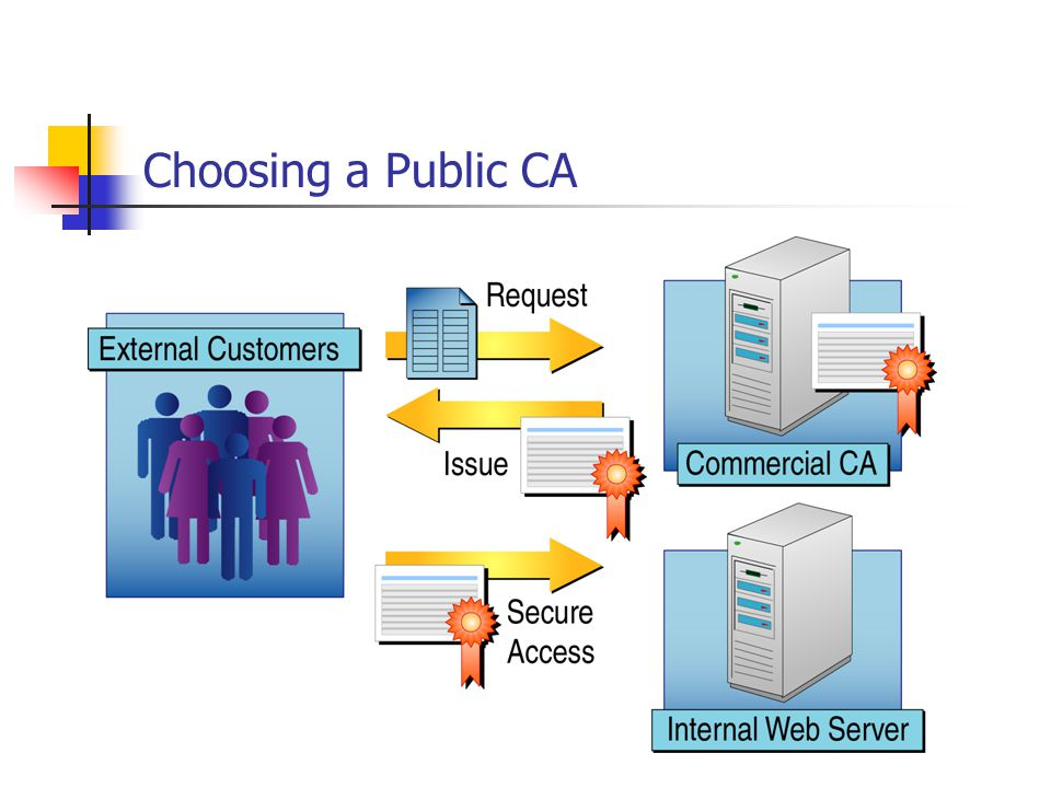 Planning Certificate Renewal Registry values define the lifetime for all issued certificates Renewing User certificates or Computer certificates Renewing the CA certificate using the Certification Authority console Setting the lifetime for CA and SubCA certificates