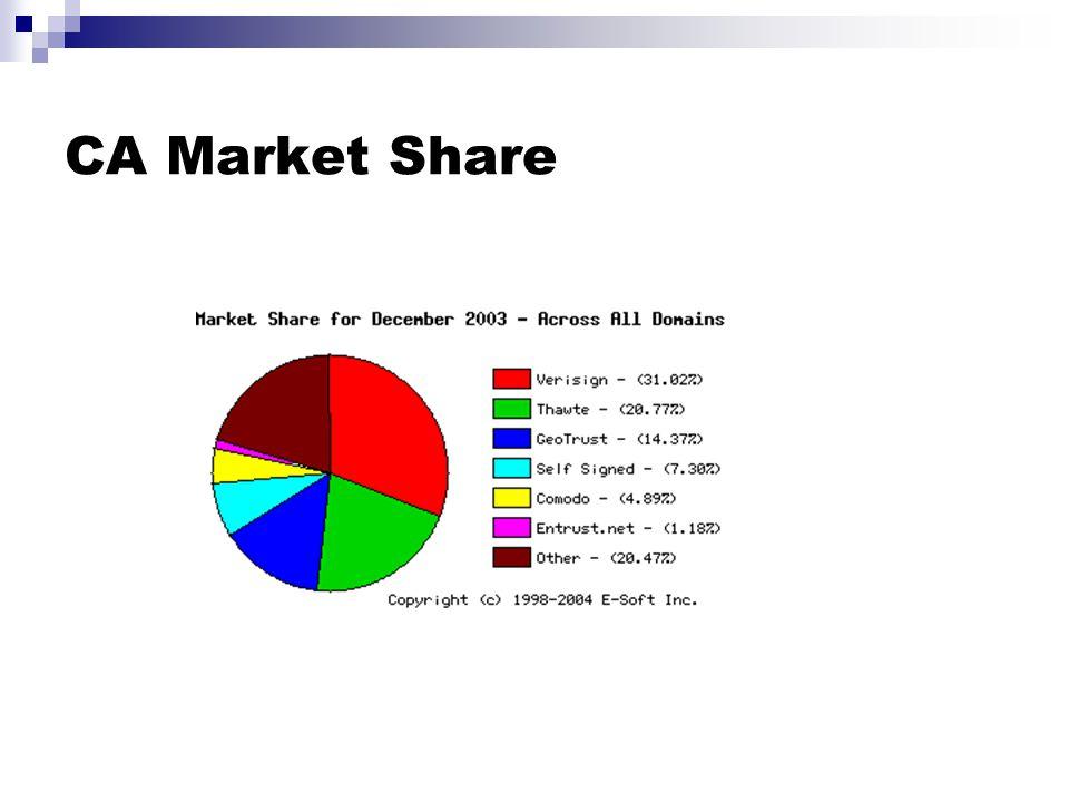 CA Market Share