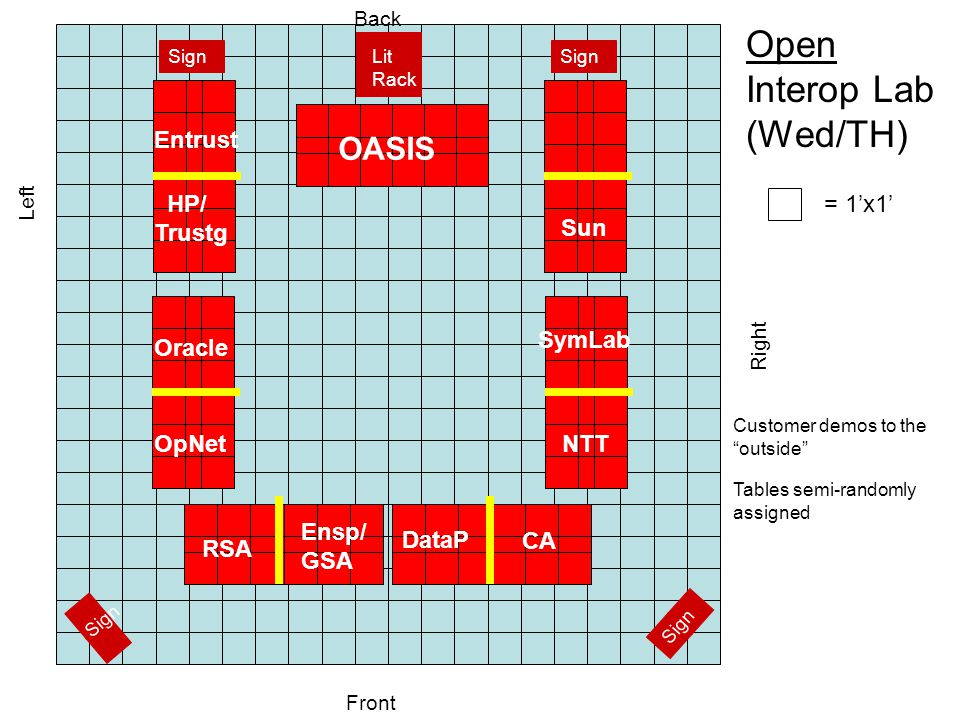 Open Interop Lab (Wed/TH) = 1'x1' OASIS Right Left Back Front Customer demos to the outside Tables semi-randomly assigned Lit Rack Sign SymLab NTT CA DataP Ensp/ GSA RSA OpNet Oracle Sun HP/ Trustg Entrust