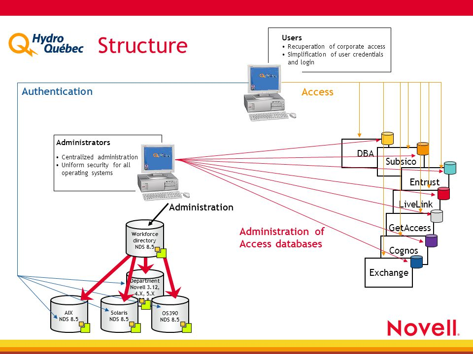 DBA Subsico Entrust LiveLink GetAccess Cognos Exchange Department Novell 3.12, 4.X, 5.X NDS 8.5 OS390 NDS 8.5 Solaris NDS 8.5 AIX NDS 8.5 Users Recuperation of corporate access Simplification of user credentials and login Administrators Authentication Access Centralized administration Uniform security for all operating systems Administration of Access databases Workforce directory NDS 8.5 Structure Administration
