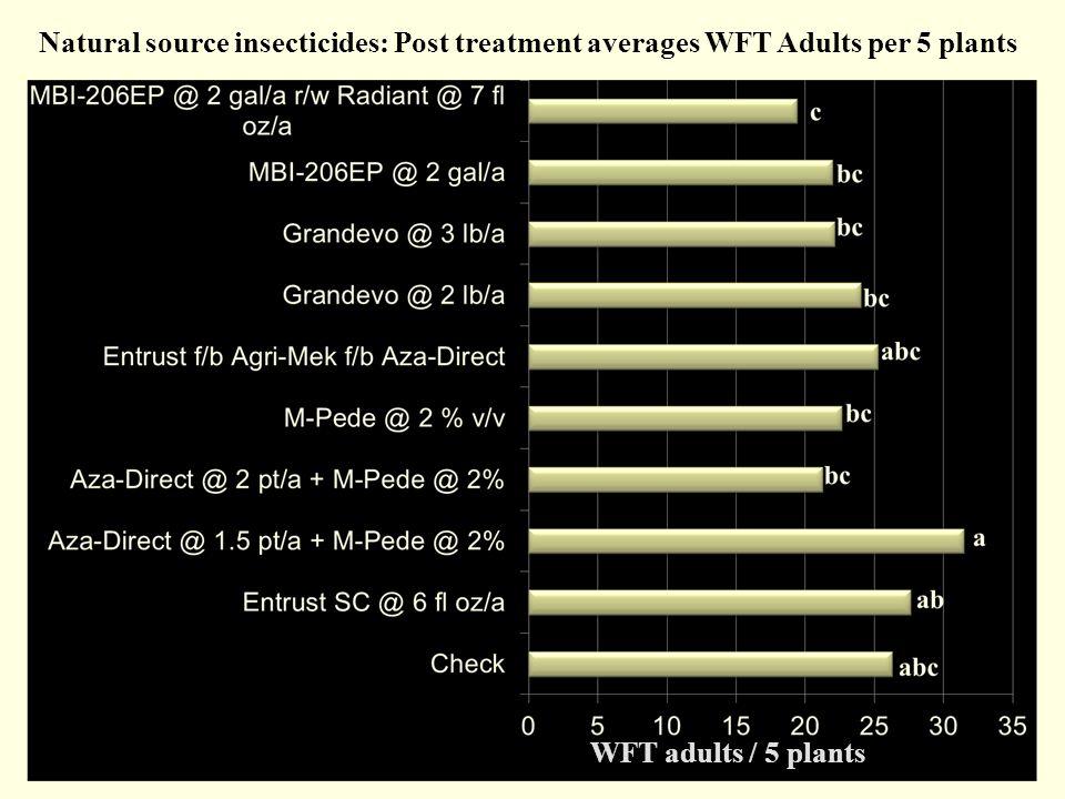 WFT adults / 5 plants Natural source insecticides: Post treatment averages WFT Adults per 5 plants