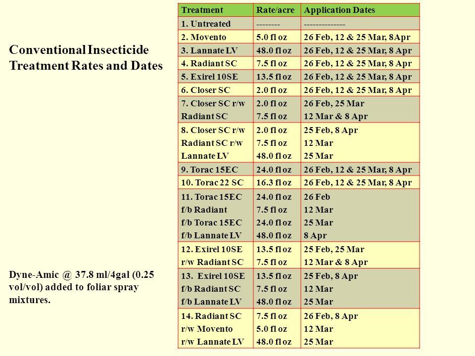 TreatmentRate/acreApplication Dates 1. Untreated---------------------- 2. Movento5.0 fl oz26 Feb, 12 & 25 Mar, 8Apr 3. Lannate LV48.0 fl oz26 Feb, 12