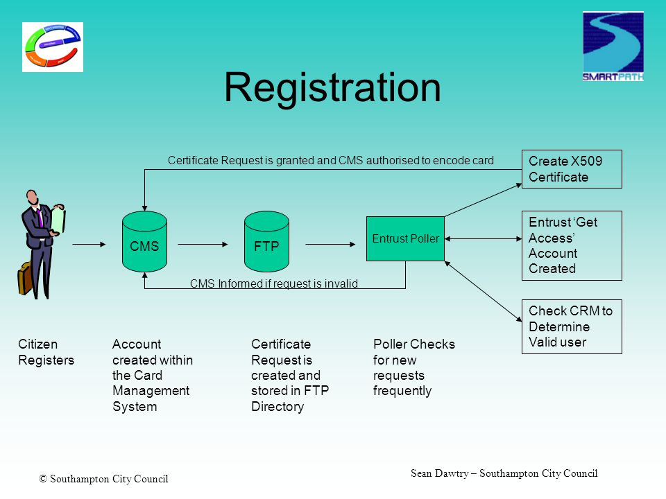 © Southampton City Council Sean Dawtry – Southampton City Council Registration Create X509 Certificate Citizen Registers CMS Account created within th