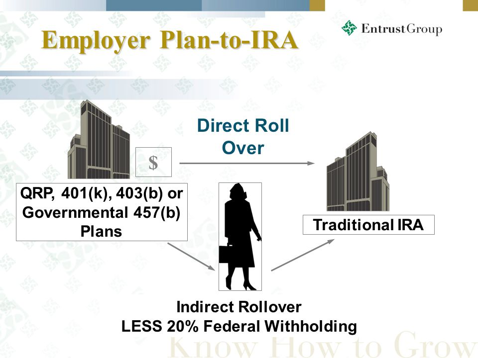 Employer Plan-to-IRA Employer Plan-to-IRA QRP, 401(k), 403(b) or Governmental 457(b) Plans Traditional IRA Indirect Rollover LESS 20% Federal Withholding Direct Roll Over $