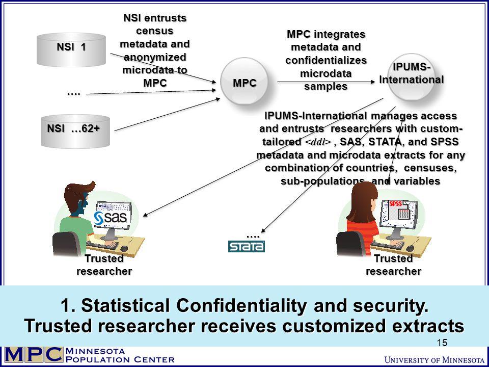 MPC NSI …62+ NSI 1 …. MPC integrates metadata and confidentializes microdata samples IPUMS- International IPUMS-International manages access and entru