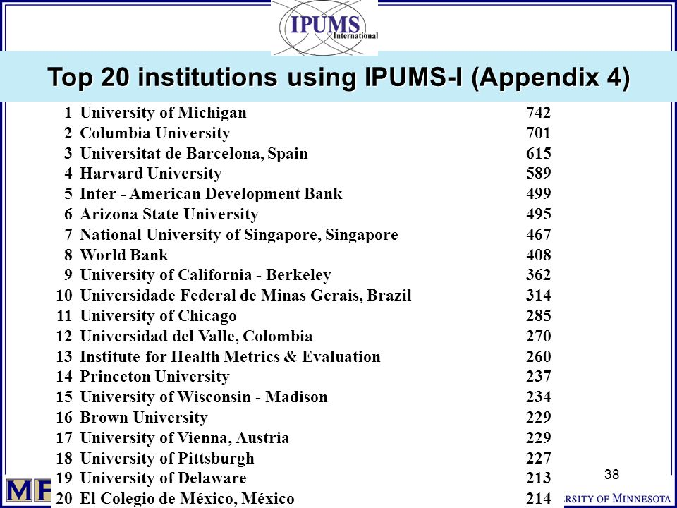 Top 20 institutions using IPUMS-I (Appendix 4) 38 1University of Michigan742 2Columbia University701 3Universitat de Barcelona, Spain615 4Harvard University589 5Inter - American Development Bank499 6Arizona State University495 7National University of Singapore, Singapore467 8World Bank408 9University of California - Berkeley362 10Universidade Federal de Minas Gerais, Brazil314 11University of Chicago285 12Universidad del Valle, Colombia270 13Institute for Health Metrics & Evaluation260 14Princeton University237 15University of Wisconsin - Madison234 16Brown University229 17University of Vienna, Austria229 18University of Pittsburgh227 19University of Delaware213 20El Colegio de México, México214