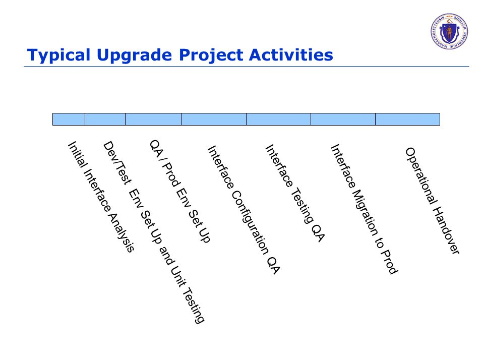 Typical Upgrade Project Activities Initial Interface Analysis QA / Prod Env Set Up Interface Configuration QA Interface Testing QA Interface Migration to Prod Operational Handover Dev/Test Env Set Up and Unit Testing
