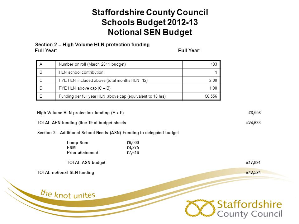 Staffordshire County Council Schools Budget 2012-13 Notional SEN Budget ANumber on roll (March 2011 budget)103 BHLN school contribution1 CFYE HLN incl
