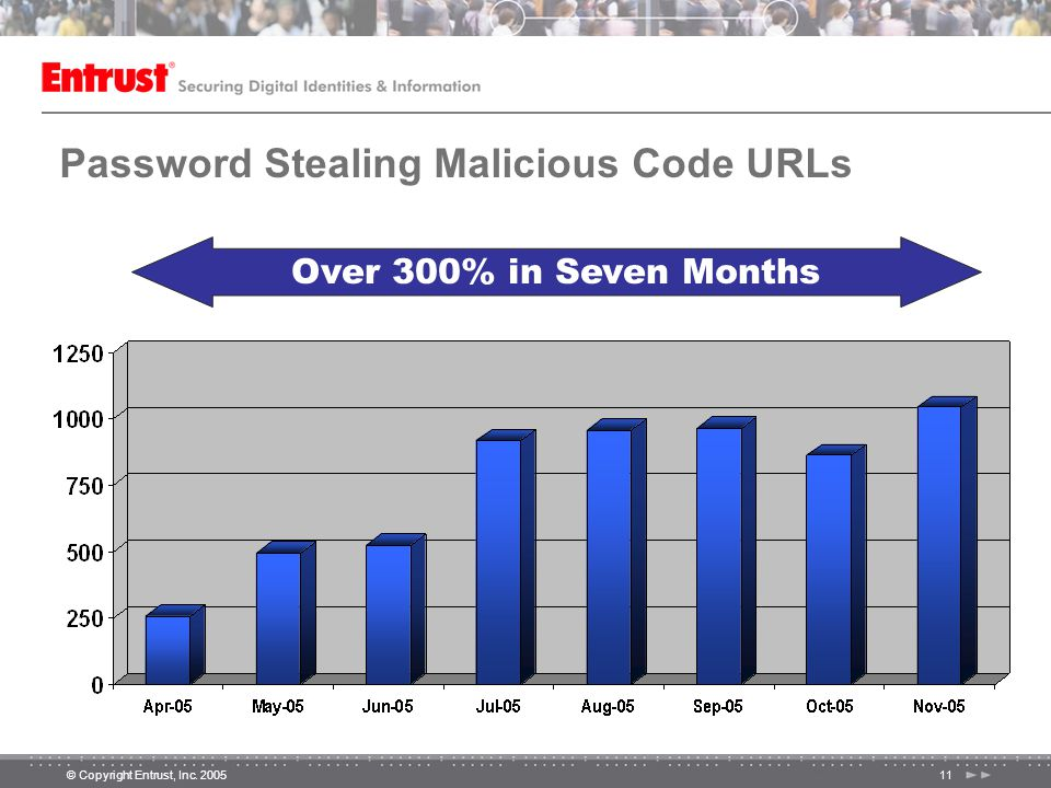 © Copyright Entrust, Inc. 200511 Password Stealing Malicious Code URLs Over 300% in Seven Months