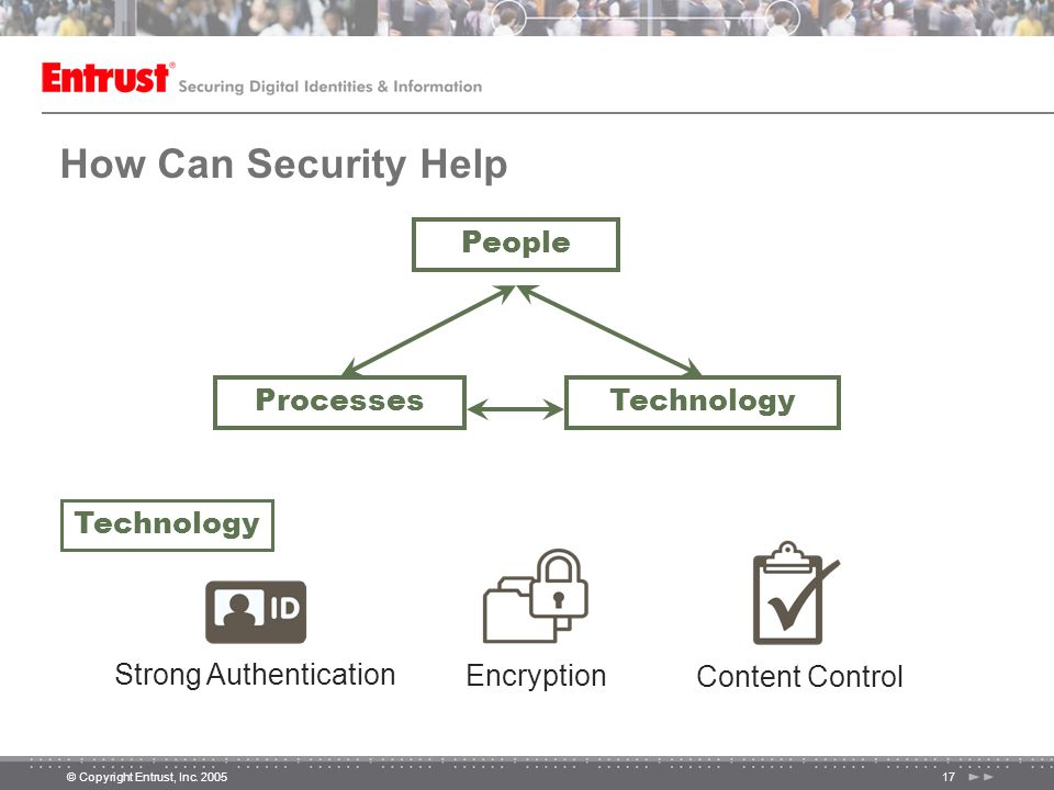 © Copyright Entrust, Inc. 200517 How Can Security Help People ProcessesTechnology Strong Authentication Encryption Content Control