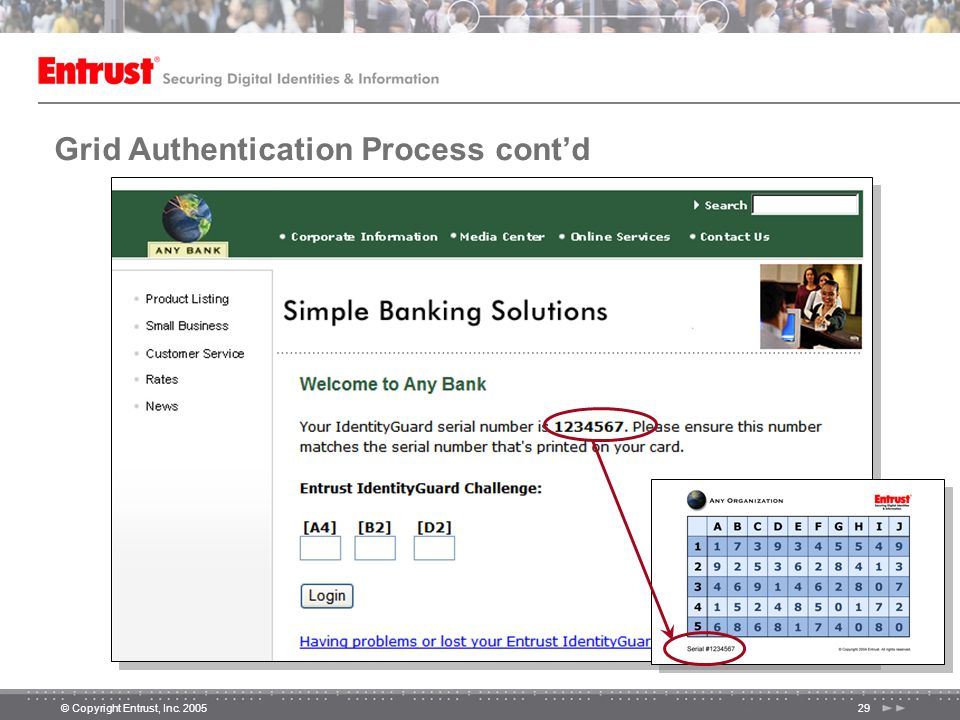 © Copyright Entrust, Inc. 200529 Grid Authentication Process cont'd