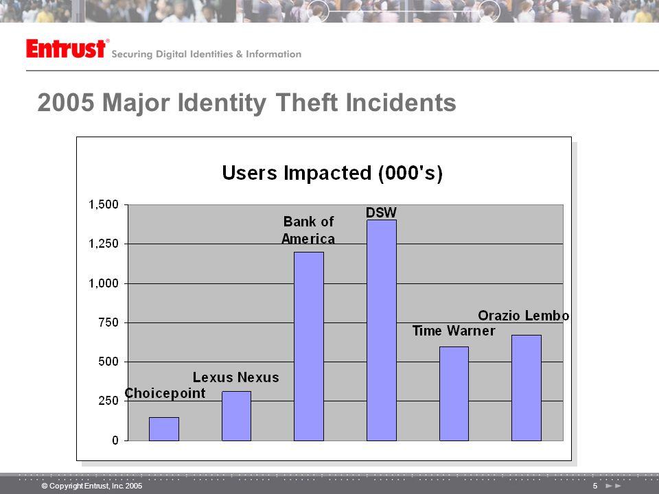 © Copyright Entrust, Inc. 20055 2005 Major Identity Theft Incidents
