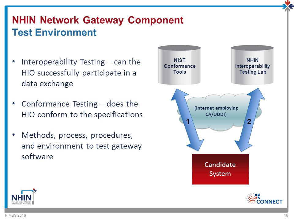 NHIN Network Gateway Component Test Environment Interoperability Testing – can the HIO successfully participate in a data exchange Conformance Testing – does the HIO conform to the specifications Methods, process, procedures, and environment to test gateway software HIMSS 201010 (Internet employing CA/UDDI) NHIN Interoperability Testing Lab NIST Conformance Tools 12 Candidate System