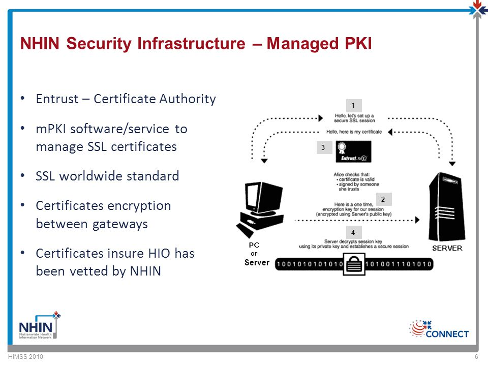 NHIN Security Infrastructure – Managed PKI Entrust – Certificate Authority mPKI software/service to manage SSL certificates SSL worldwide standard Certificates encryption between gateways Certificates insure HIO has been vetted by NHIN HIMSS 20106 or Server 1 2 4 3