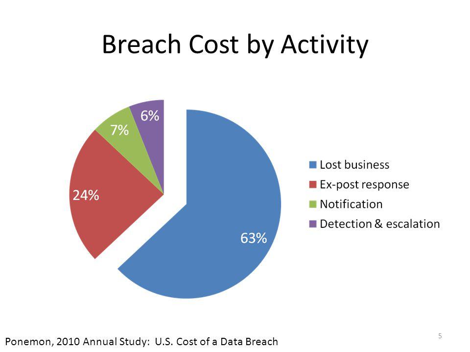 Breach Cost by Activity 5 Ponemon, 2010 Annual Study: U.S. Cost of a Data Breach