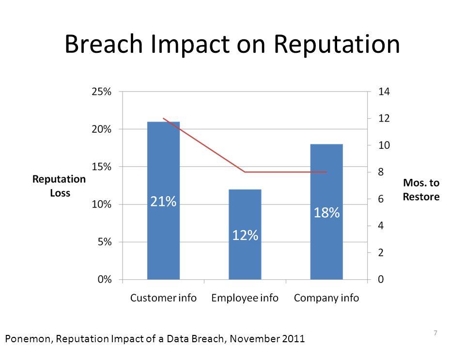 Breach Impact on Reputation 7 Ponemon, Reputation Impact of a Data Breach, November 2011