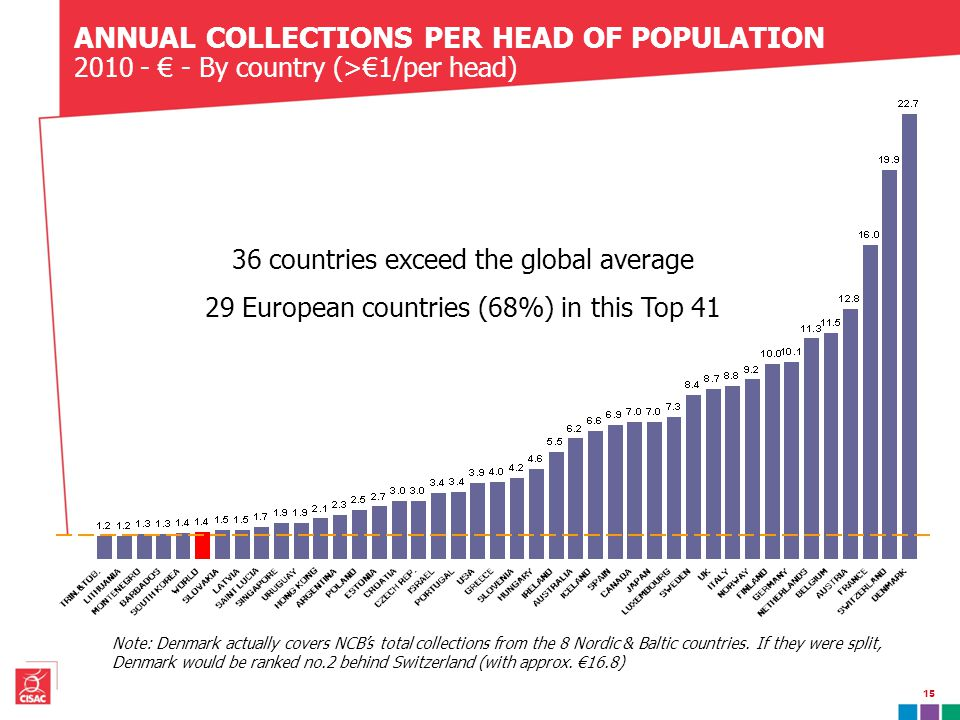 ANNUAL COLLECTIONS PER HEAD OF POPULATION 2010 - € - By country (>€1/per head) 36 countries exceed the global average 29 European countries (68%) in this Top 41 Note: Denmark actually covers NCB's total collections from the 8 Nordic & Baltic countries.