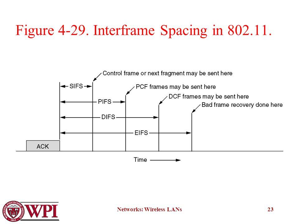 Networks: Wireless LANs23 Figure 4-29. Interframe Spacing in 802.11.