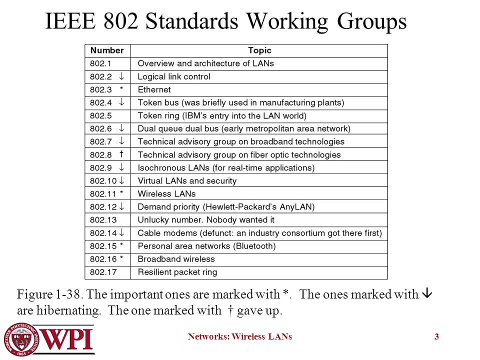 Networks: Wireless LANs3 IEEE 802 Standards Working Groups Figure 1-38.