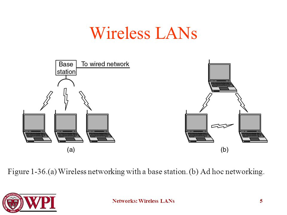 Networks: Wireless LANs5 Wireless LANs Figure 1-36.(a) Wireless networking with a base station.
