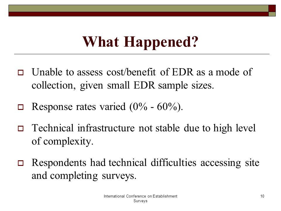 International Conference on Establishment Surveys 10 What Happened.