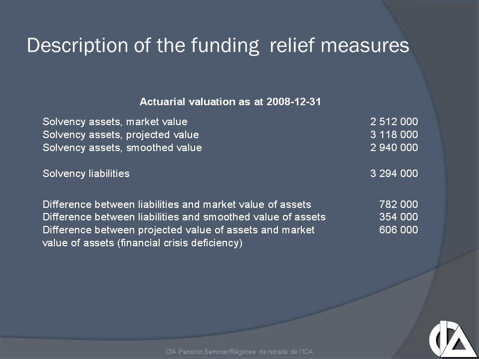 Description of the funding relief measures CIA Pension Seminar/Régimes de retraite de l'ICA