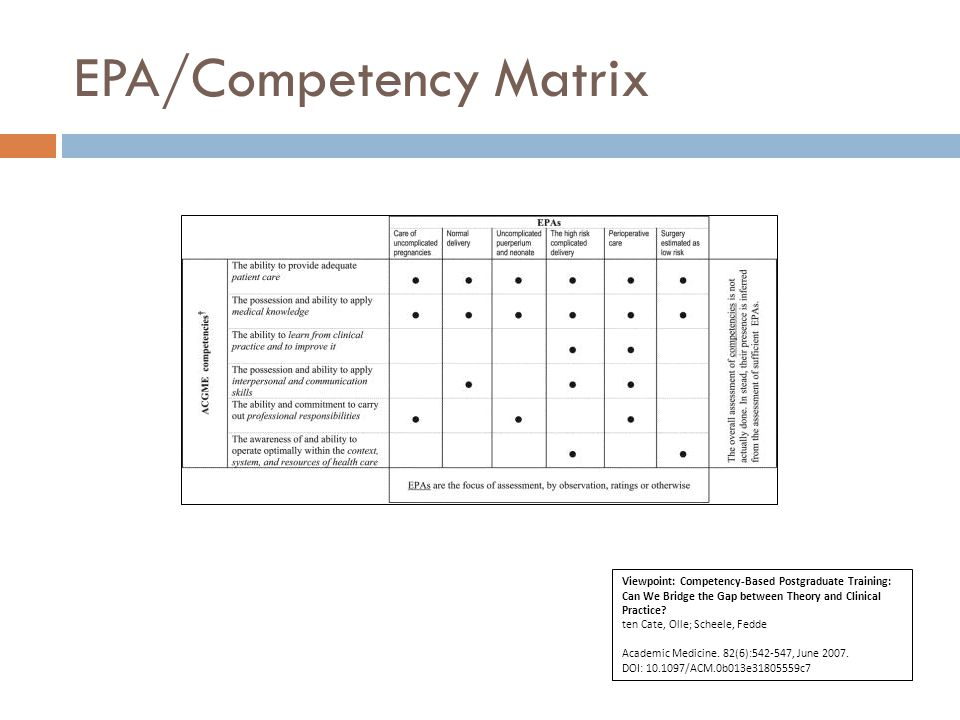 EPA/Competency Matrix Viewpoint: Competency-Based Postgraduate Training: Can We Bridge the Gap between Theory and Clinical Practice.
