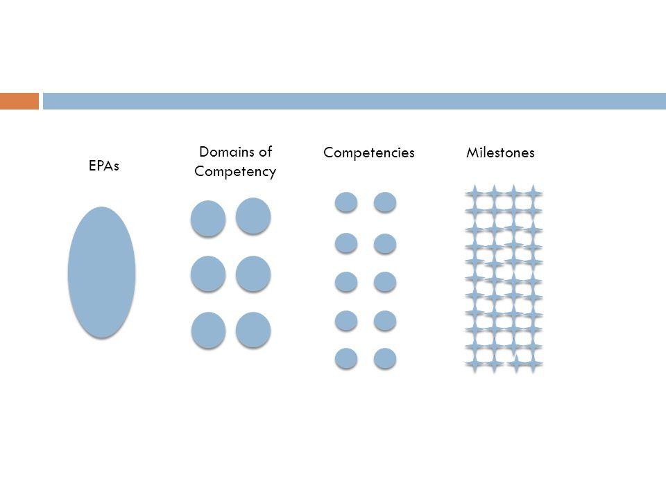 EPAs Domains of Competency CompetenciesMilestones