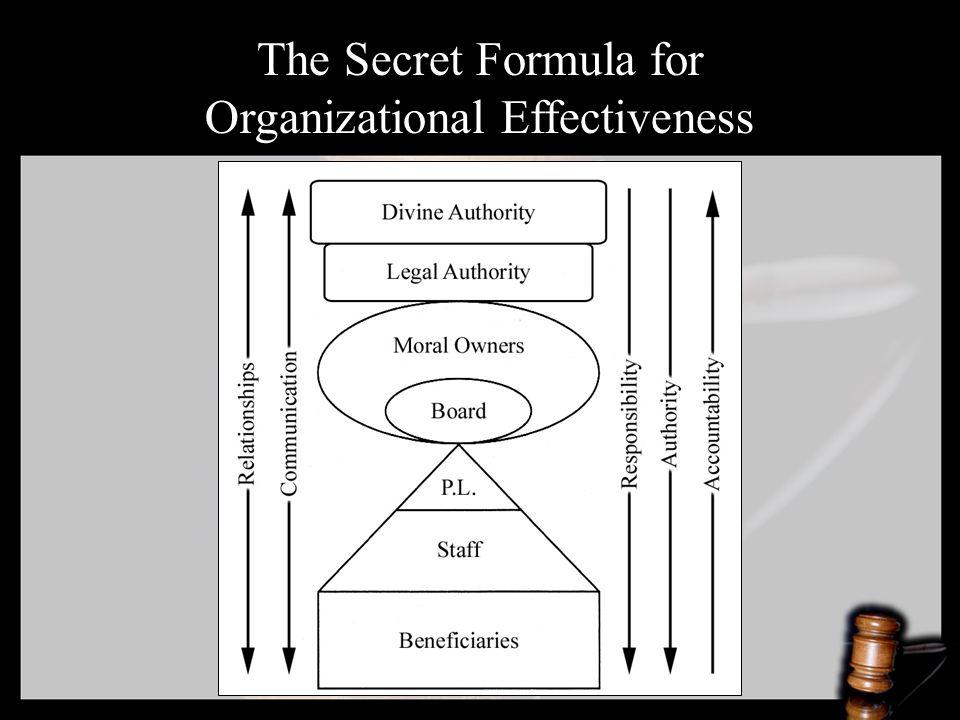 The Secret Formula for Organizational Effectiveness