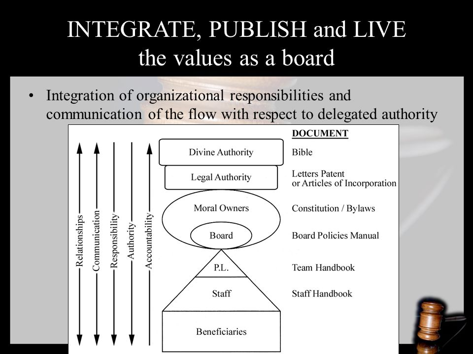 INTEGRATE, PUBLISH and LIVE the values as a board Integration of organizational responsibilities and communication of the flow with respect to delegated authority