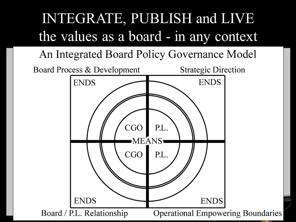 INTEGRATE, PUBLISH and LIVE the values as a board - in any context