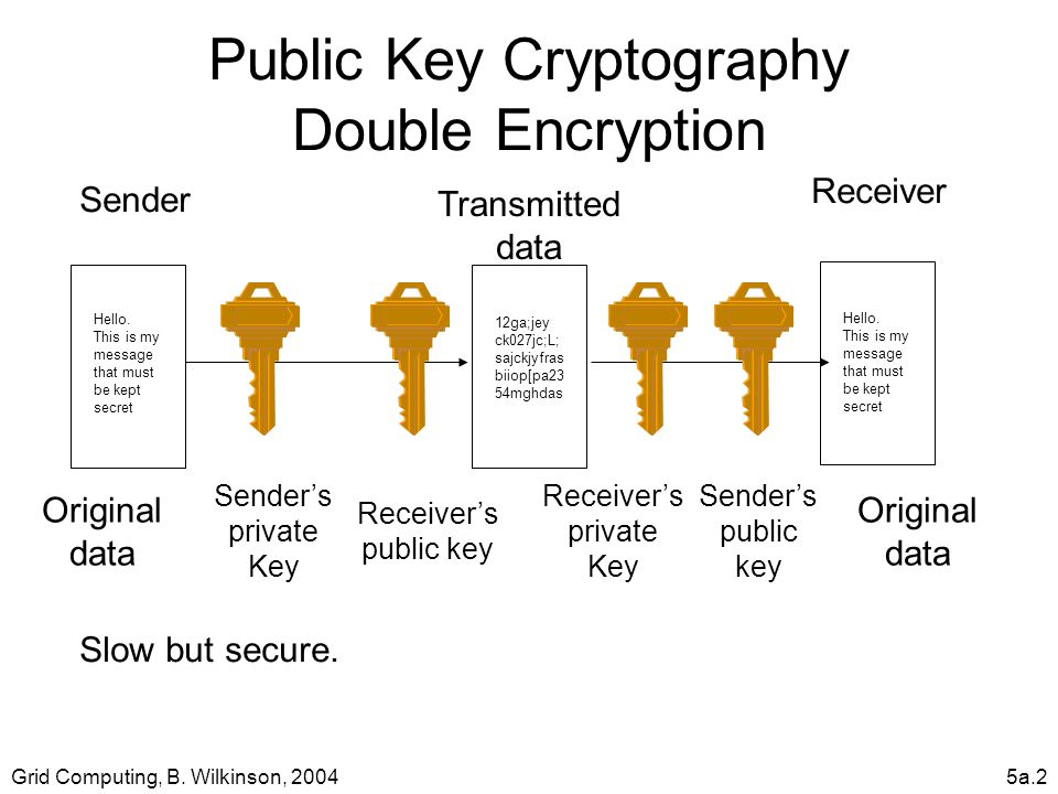 Grid Computing, B. Wilkinson, 20045a.2 Public Key Cryptography Double Encryption Hello.