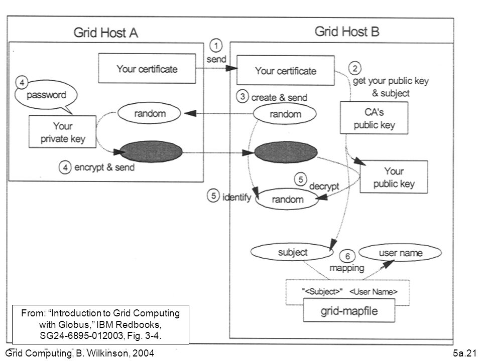 "Grid Computing, B. Wilkinson, 20045a.21 From: ""Introduction to Grid Computing with Globus,"" IBM Redbooks, SG24-6895-012003, Fig. 3-4."