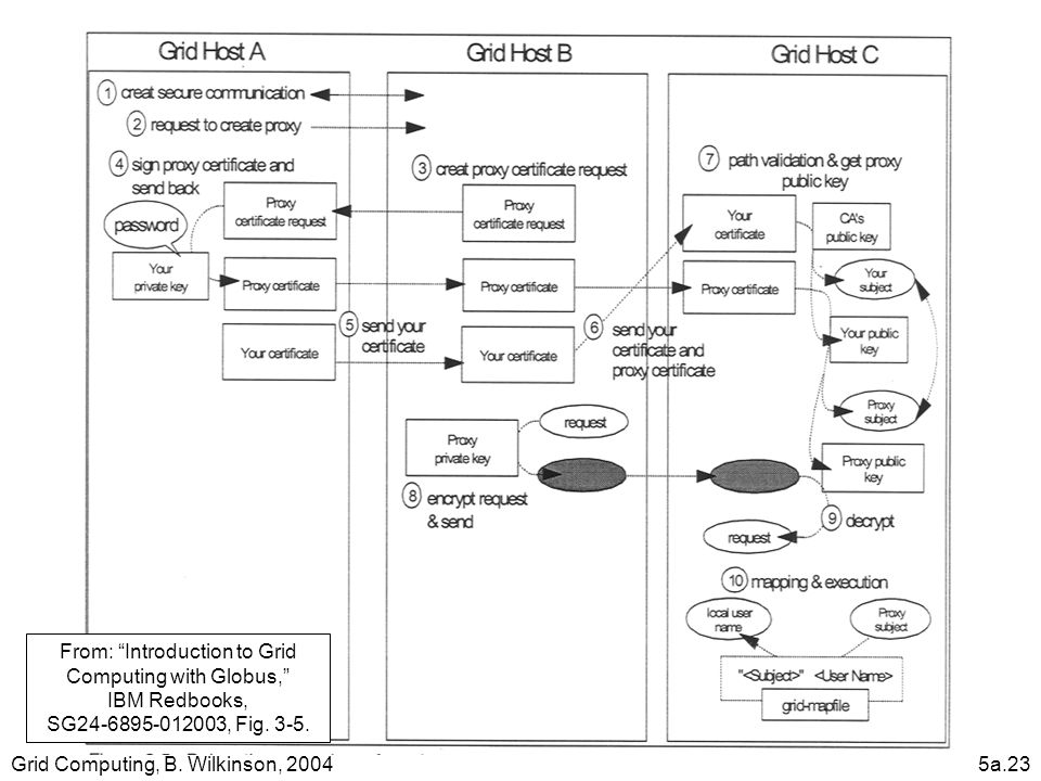 "Grid Computing, B. Wilkinson, 20045a.23 From: ""Introduction to Grid Computing with Globus,"" IBM Redbooks, SG24-6895-012003, Fig. 3-5."