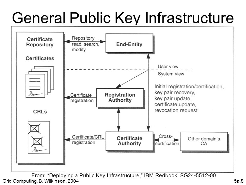 "Grid Computing, B. Wilkinson, 20045a.8 General Public Key Infrastructure From: ""Deploying a Public Key Infrastructure,"" IBM Redbook, SG24-5512-00."