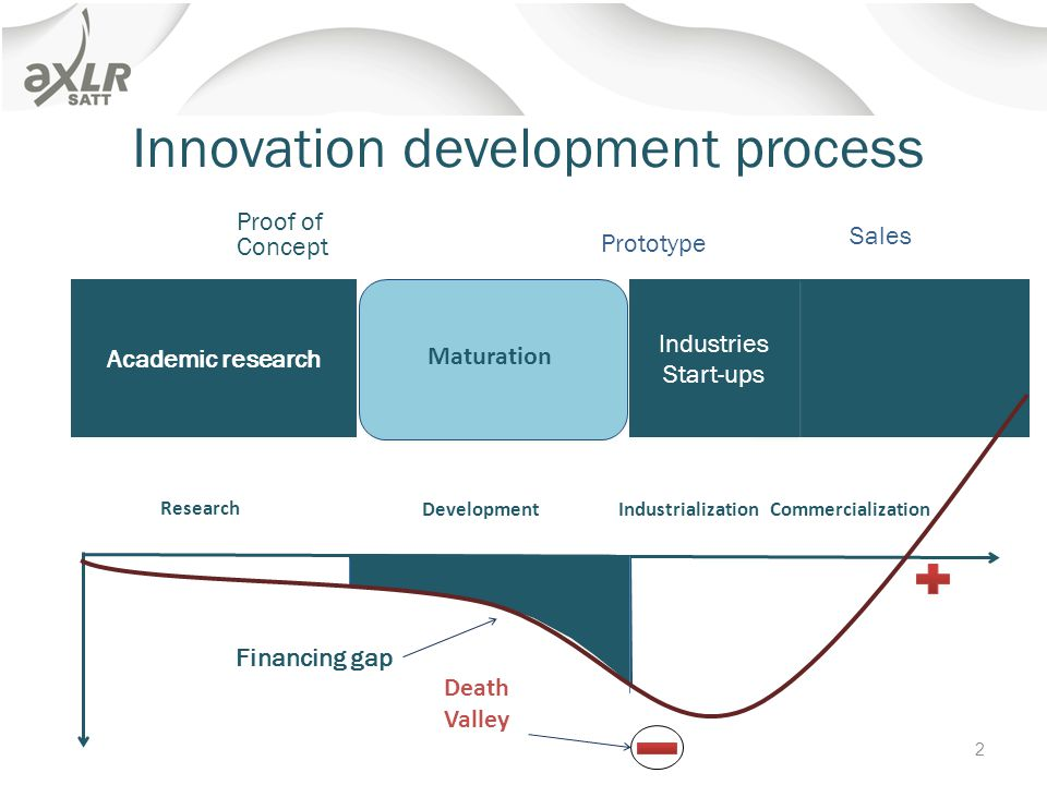 Academic research Industries Start-ups Industries Start-ups Maturation Innovation development process Research Death Valley Financing gap Development Industrialization Commercialization Proof of Concept Sales Prototype 2