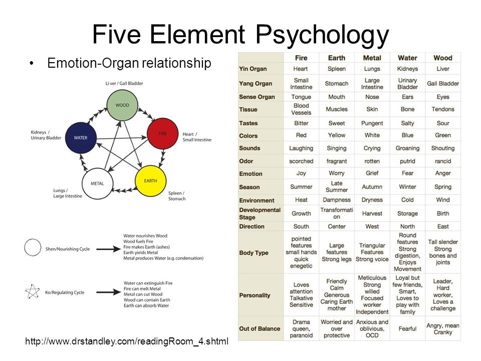 Five Element Psychology Emotion-Organ relationship http://www.drstandley.com/readingRoom_4.shtml