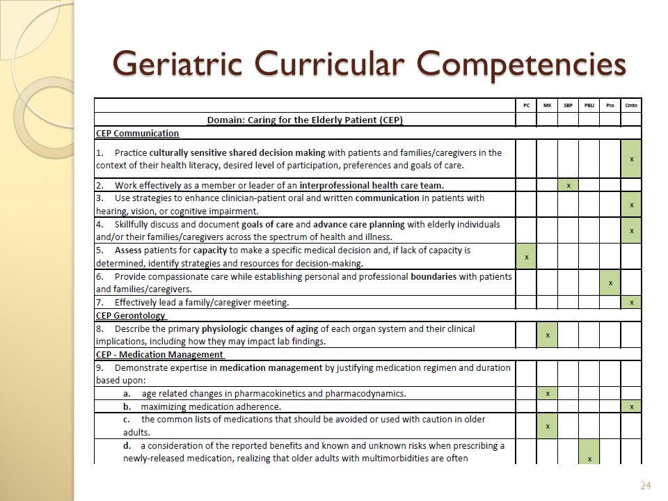 Geriatric Curricular Competencies 24