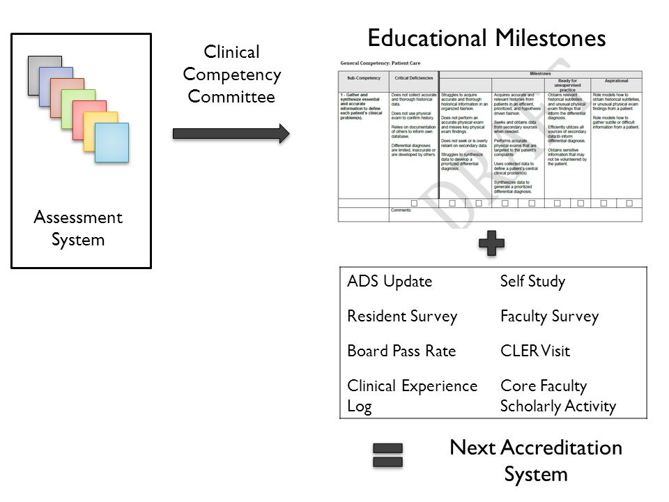 Clinical Competency Committee Educational Milestones Assessment System Next Accreditation System ADS UpdateSelf Study Resident SurveyFaculty Survey Board Pass RateCLER Visit Clinical Experience Log Core Faculty Scholarly Activity