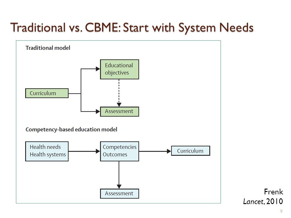 Traditional vs. CBME: Start with System Needs 9 Frenk Lancet, 2010