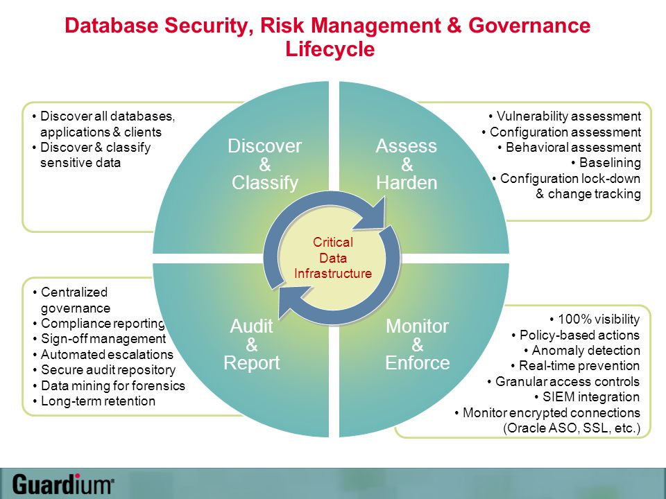 Vulnerability assessment Configuration assessment Behavioral assessment Baselining Configuration lock-down & change tracking 100% visibility Policy-ba