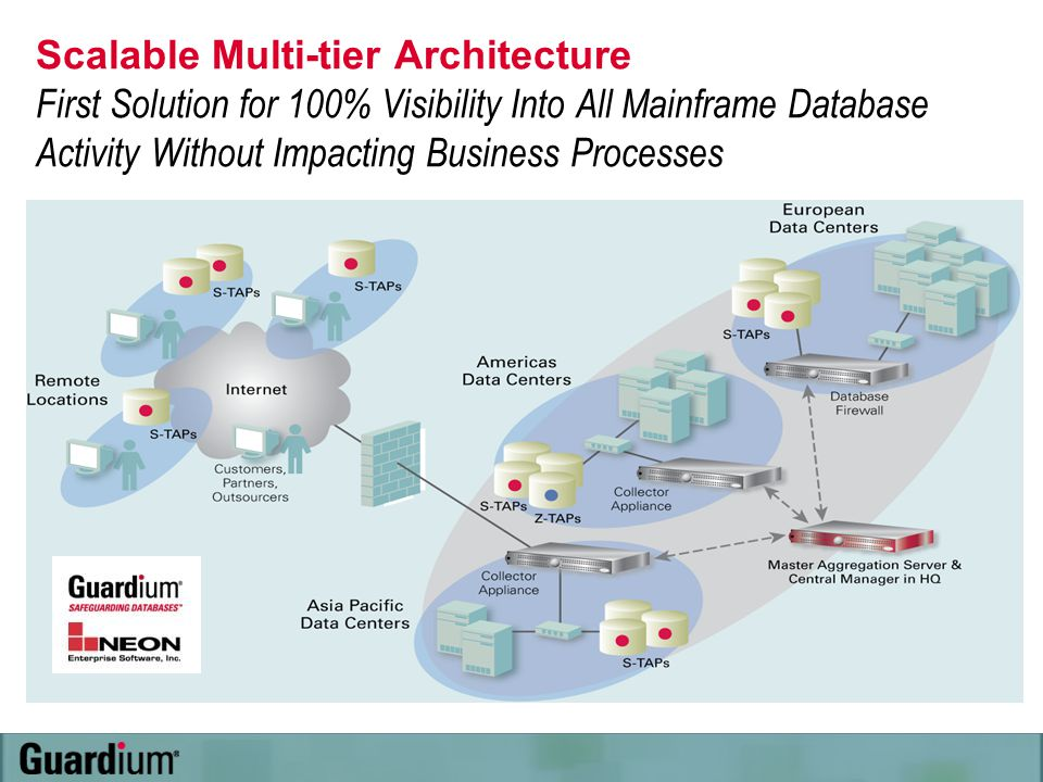 Scalable Multi-tier Architecture First Solution for 100% Visibility Into All Mainframe Database Activity Without Impacting Business Processes