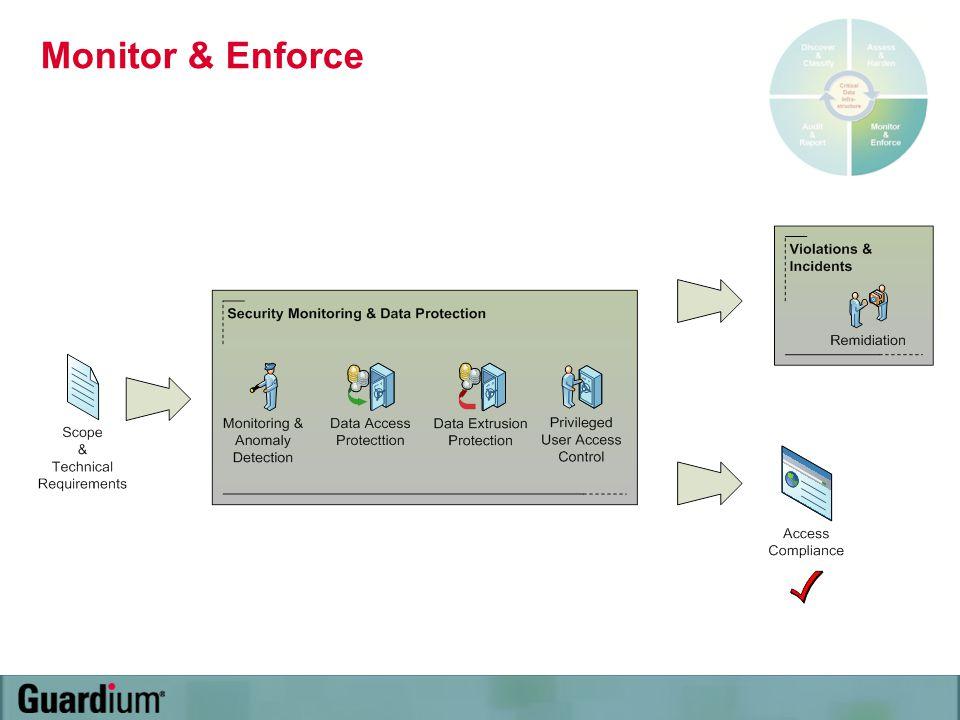 Monitor & Enforce