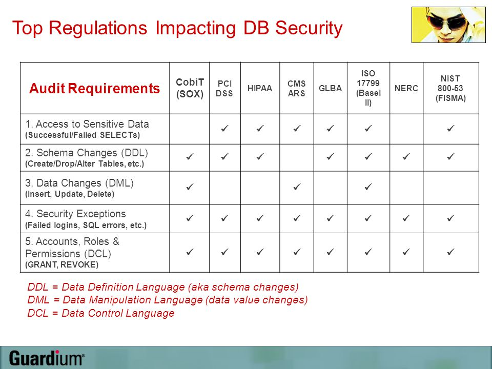 Audit Requirements CobiT (SOX) PCI DSS HIPAA CMS ARS GLBA ISO 17799 (Basel II) NERC NIST 800-53 (FISMA) 1. Access to Sensitive Data (Successful/Failed