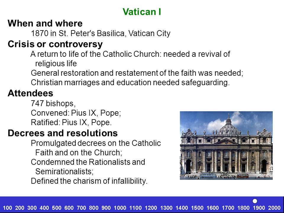Vatican I When and where 1870 in St.