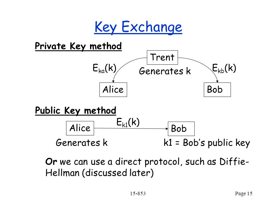 15-853Page 15 Key Exchange Private Key method Public Key method Trent AliceBob E ka (k)E kb (k) Generates k Alice Bob Generates k E k1 (k) k1 = Bob's public key Or we can use a direct protocol, such as Diffie- Hellman (discussed later)