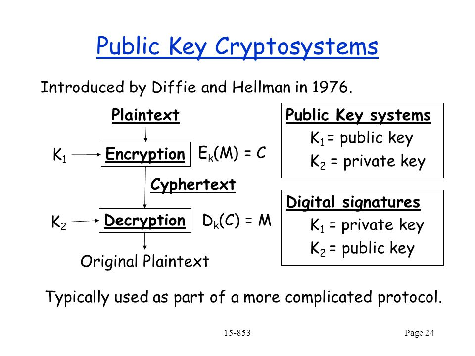 15-853Page 24 Public Key Cryptosystems Introduced by Diffie and Hellman in 1976.