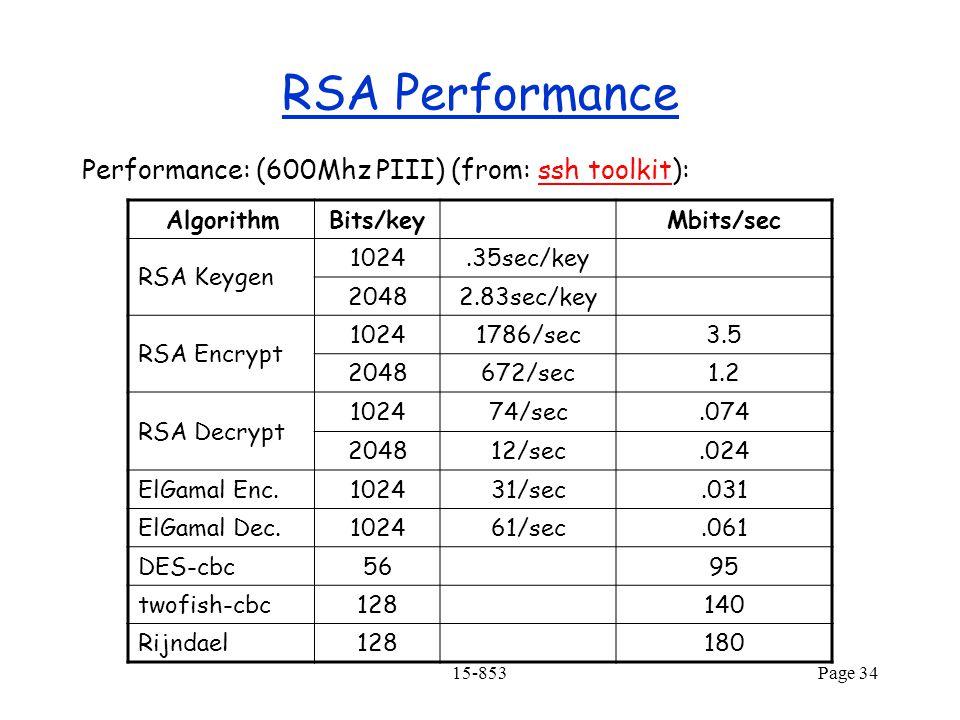 15-853Page 34 RSA Performance Performance: (600Mhz PIII) (from: ssh toolkit):ssh toolkit AlgorithmBits/keyMbits/sec RSA Keygen 1024.35sec/key 20482.83sec/key RSA Encrypt 10241786/sec3.5 2048672/sec1.2 RSA Decrypt 102474/sec.074 204812/sec.024 ElGamal Enc.102431/sec.031 ElGamal Dec.102461/sec.061 DES-cbc5695 twofish-cbc128140 Rijndael128180