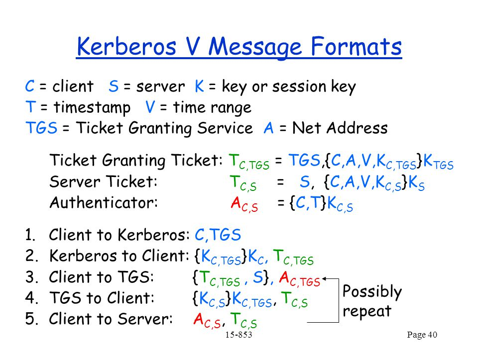 15-853Page 40 C = client S = server K = key or session key T = timestamp V = time range TGS = Ticket Granting Service A = Net Address Ticket Granting Ticket: T C,TGS = TGS,{C,A,V,K C,TGS }K TGS Server Ticket: T C,S = S, {C,A,V,K C,S }K S Authenticator: A C,S = {C,T}K C,S 1.Client to Kerberos: C,TGS 2.Kerberos to Client: {K C,TGS }K C, T C,TGS 3.Client to TGS: {T C,TGS, S}, A C,TGS 4.TGS to Client: {K C,S }K C,TGS, T C,S 5.Client to Server: A C,S, T C,S Kerberos V Message Formats Possibly repeat